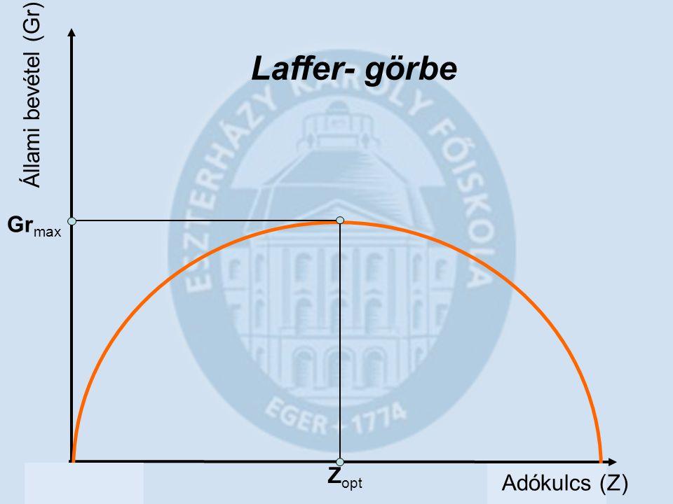 Laffer- görbe Állami bevétel (Gr) Grmax Zopt Adókulcs (Z)