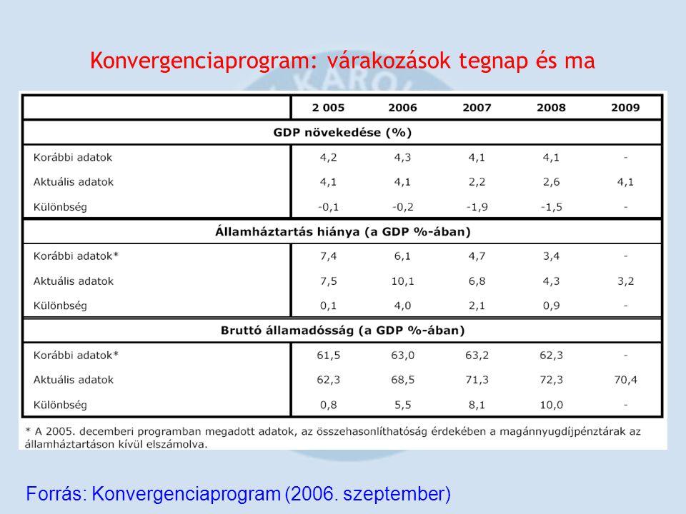 Konvergenciaprogram: várakozások tegnap és ma