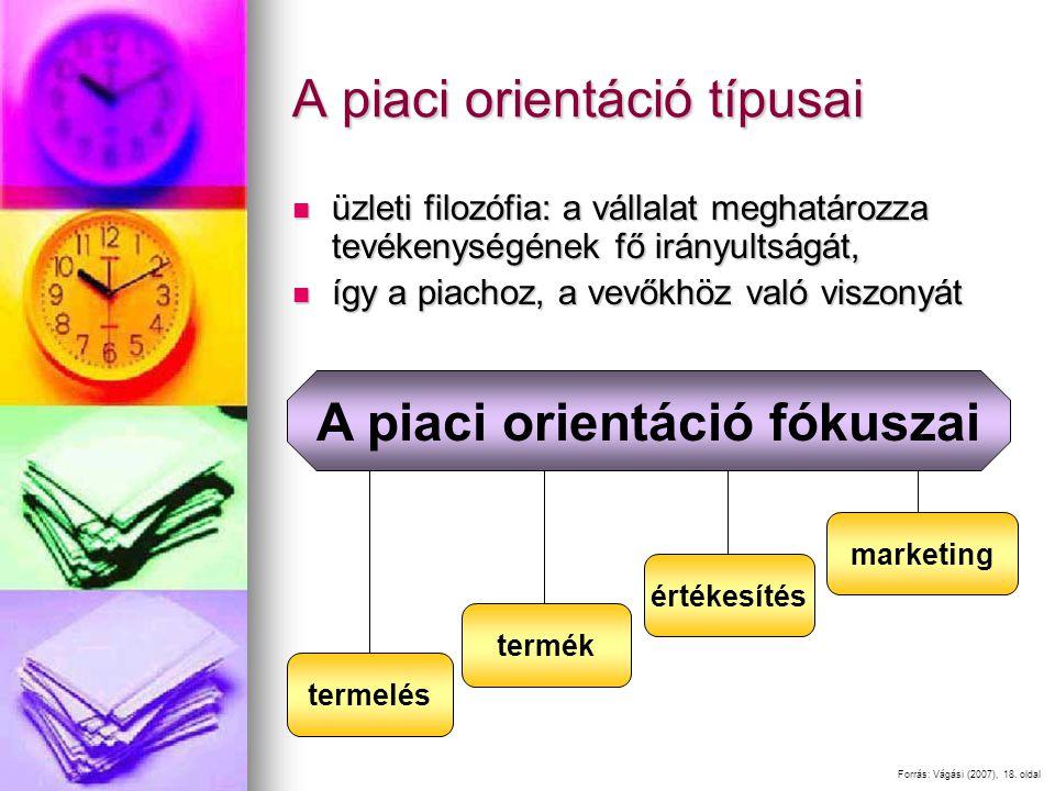 A piaci orientáció típusai