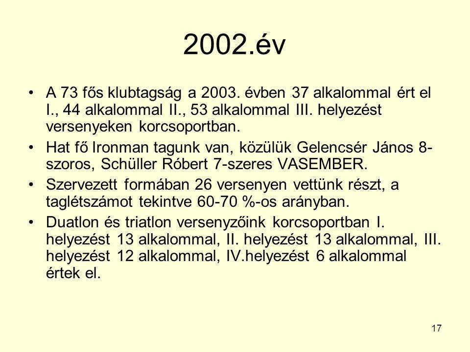 2002.év A 73 fős klubtagság a 2003. évben 37 alkalommal ért el I., 44 alkalommal II., 53 alkalommal III. helyezést versenyeken korcsoportban.