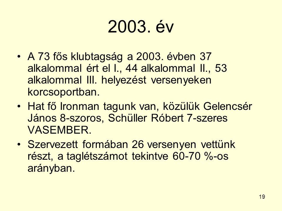 2003. év A 73 fős klubtagság a 2003. évben 37 alkalommal ért el I., 44 alkalommal II., 53 alkalommal III. helyezést versenyeken korcsoportban.