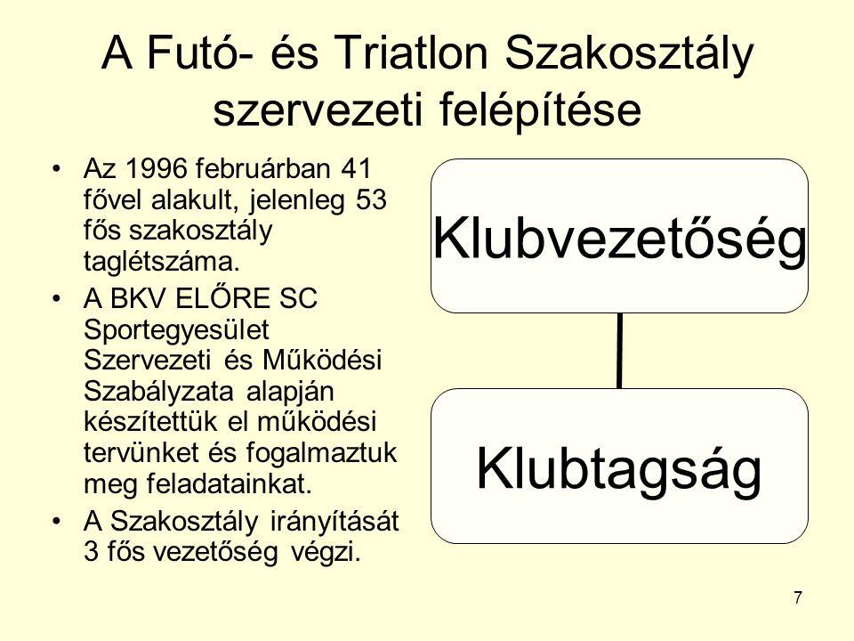 A Futó- és Triatlon Szakosztály szervezeti felépítése