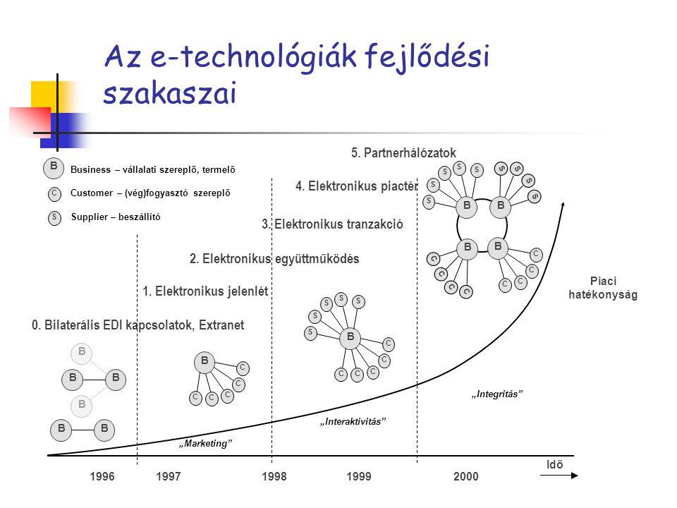 Az e-technológiák fejlődési szakaszai