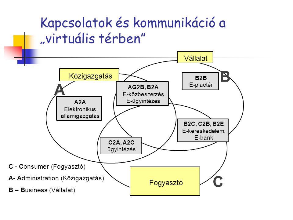 """Kapcsolatok és kommunikáció a """"virtuális térben"""