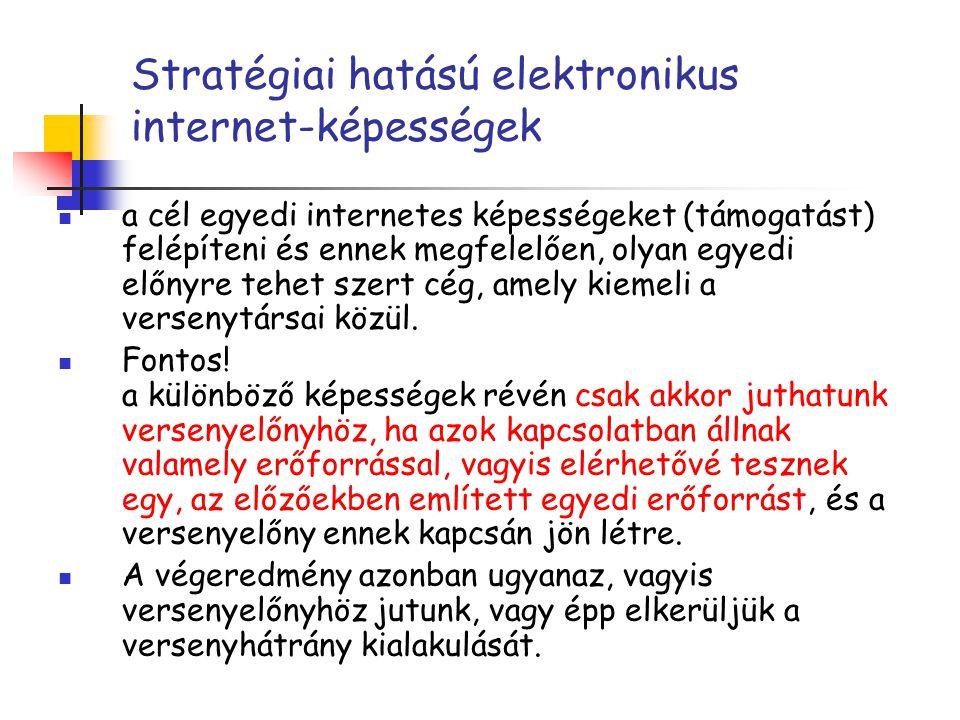 Stratégiai hatású elektronikus internet-képességek