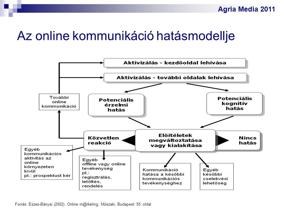 Az online kommunikáció hatásmodellje