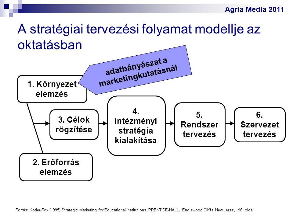 A stratégiai tervezési folyamat modellje az oktatásban