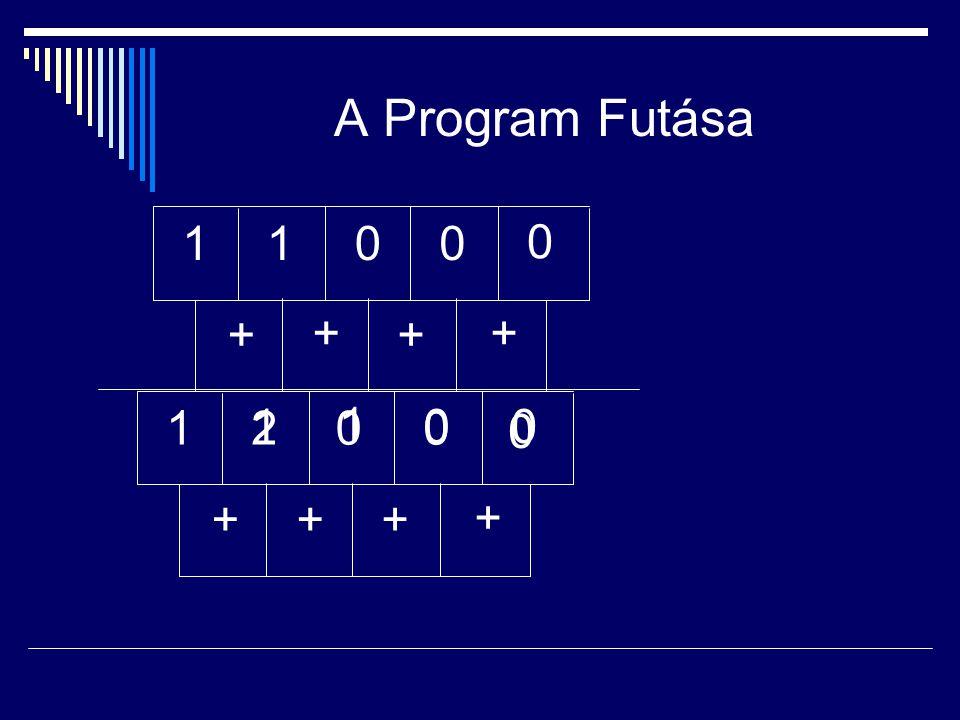 A Program Futása 1 1 + + + + 1 1 2 1 + + + +