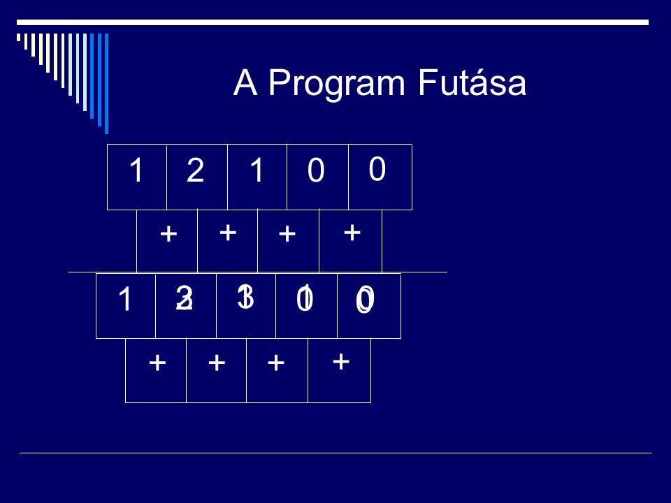 A Program Futása 1 2 1 + + + + 1 2 3 1 3 1 + + + +