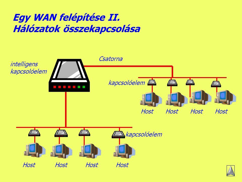 Egy WAN felépítése II. Hálózatok összekapcsolása