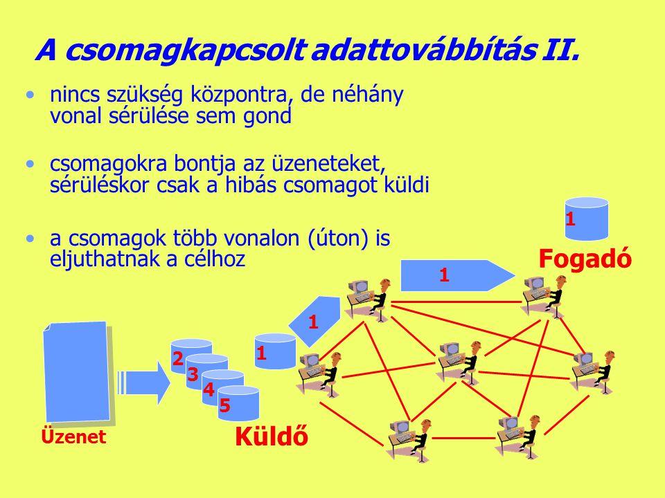 A csomagkapcsolt adattovábbítás II.
