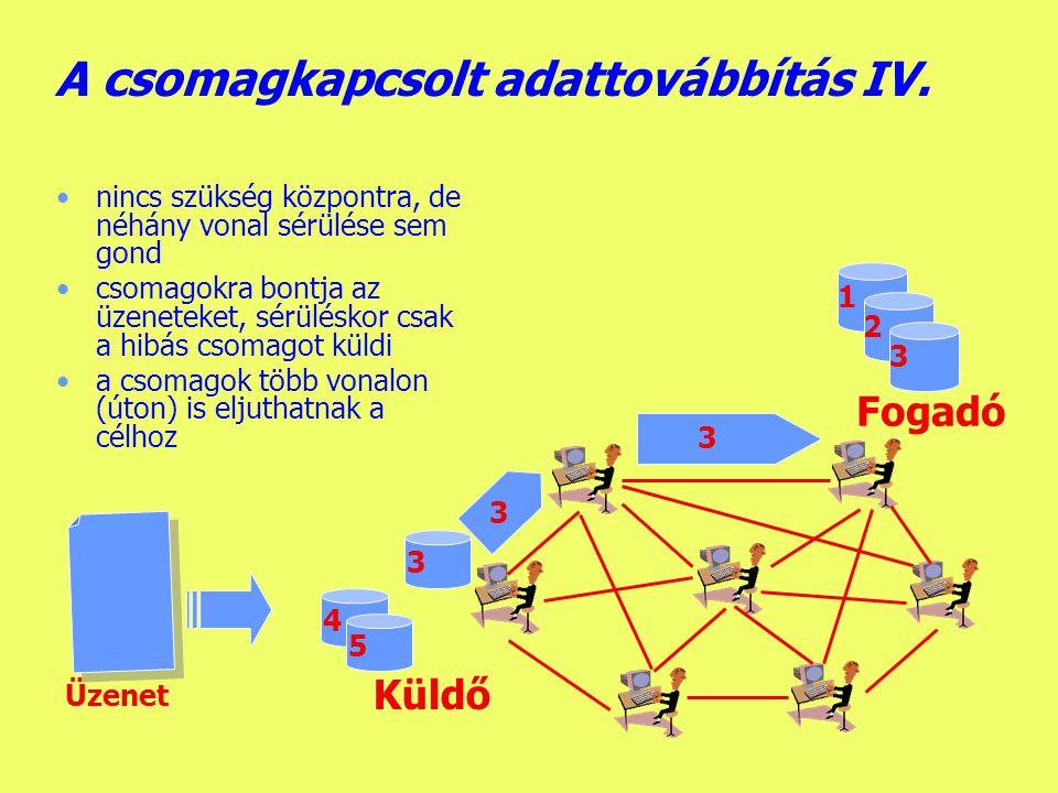 A csomagkapcsolt adattovábbítás IV.