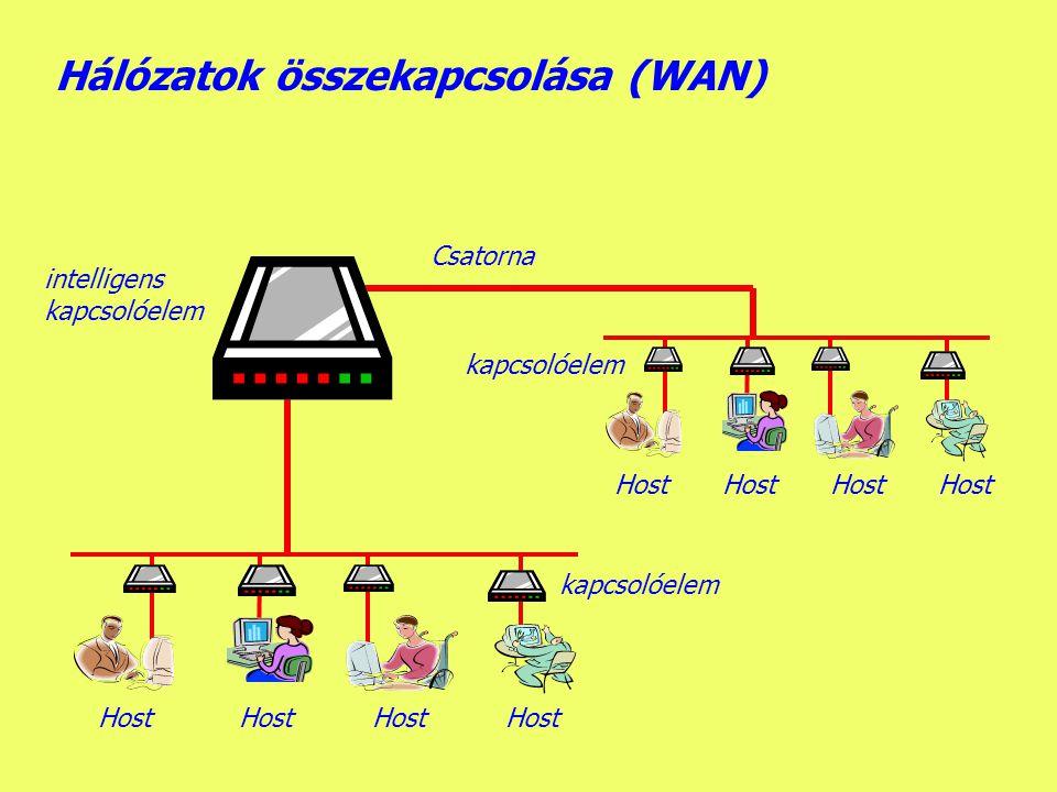 Hálózatok összekapcsolása (WAN)