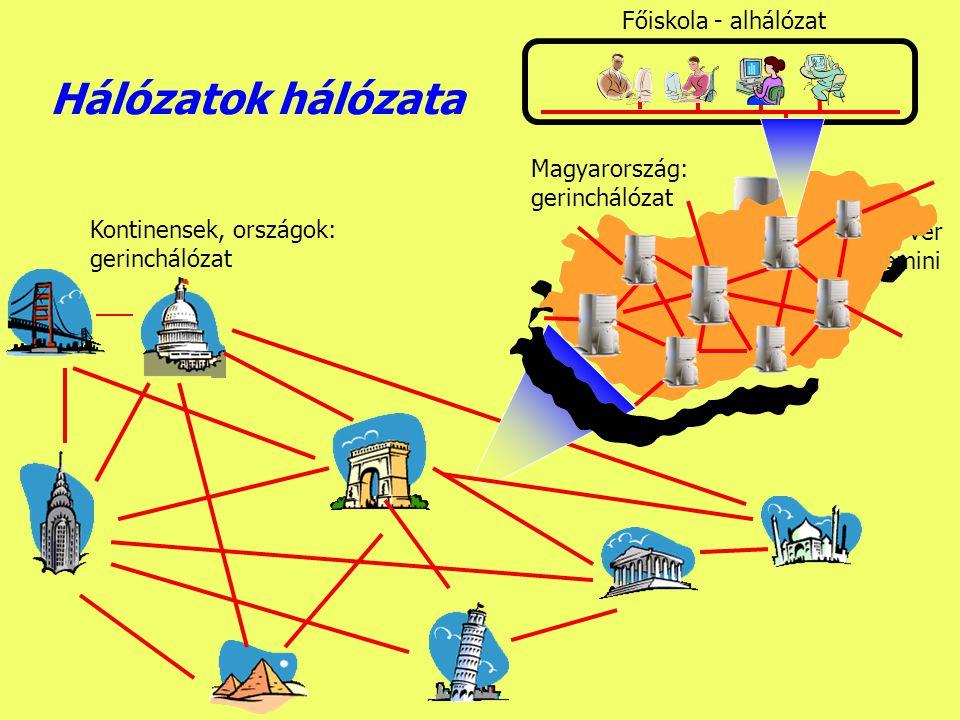 Hálózatok hálózata Főiskola - alhálózat Magyarország: gerinchálózat