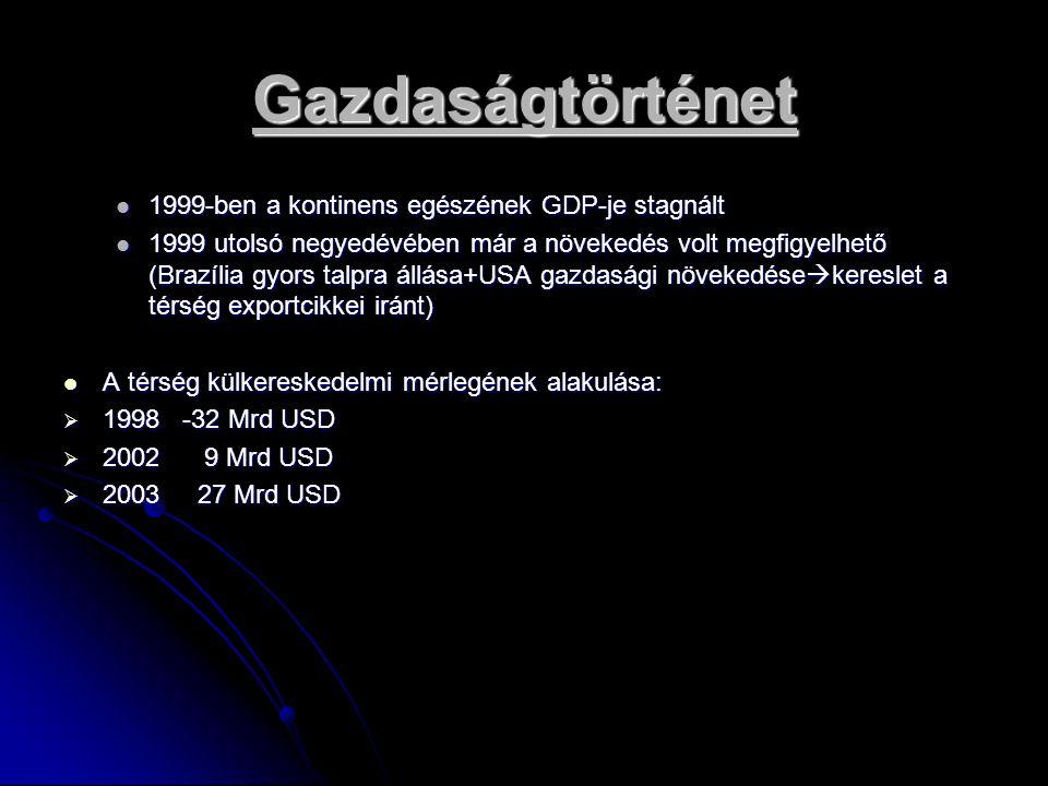 Gazdaságtörténet 1999-ben a kontinens egészének GDP-je stagnált