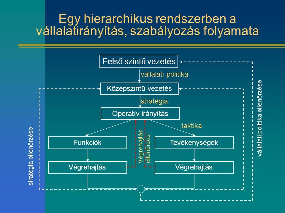 Egy hierarchikus rendszerben a vállalatirányítás, szabályozás folyamata