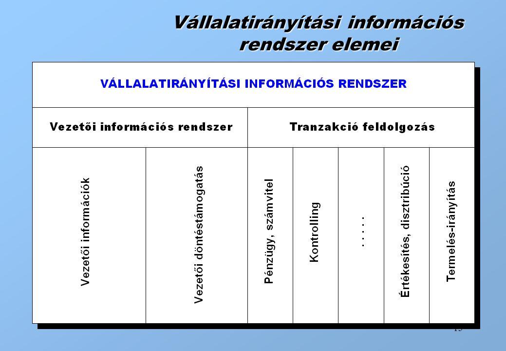 Vállalatirányítási információs rendszer elemei
