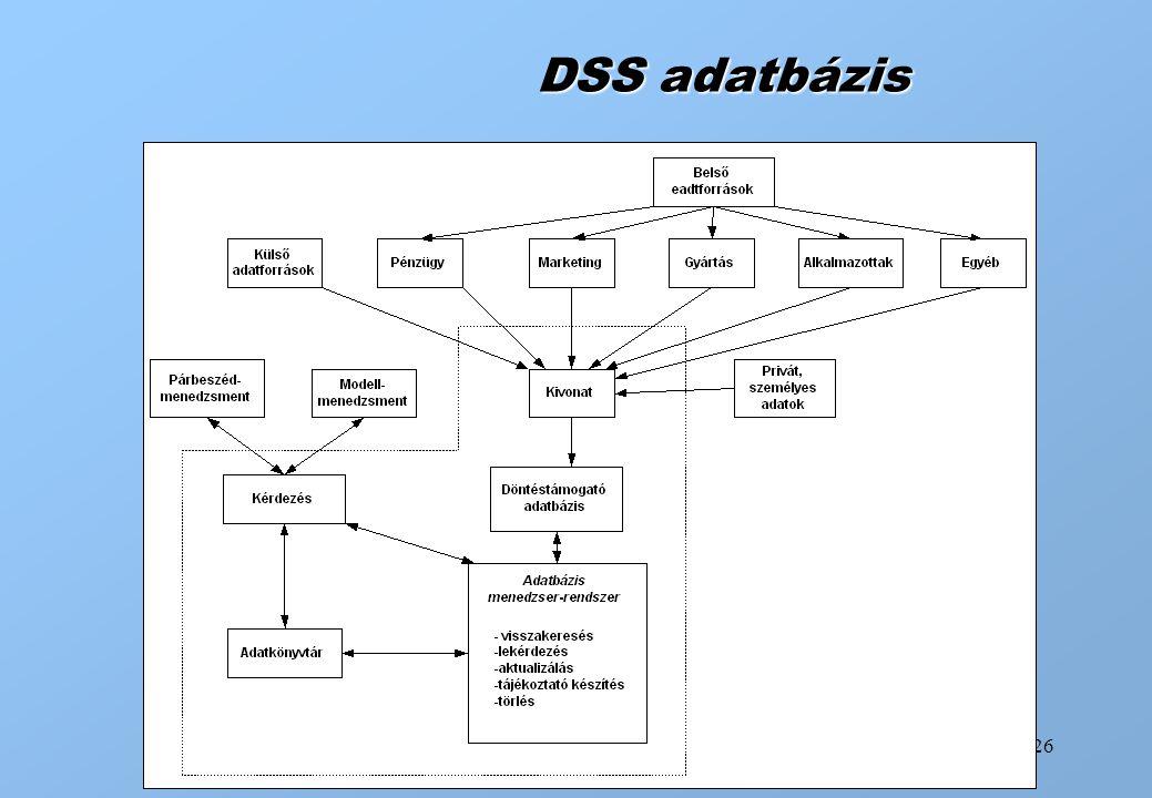 DSS adatbázis