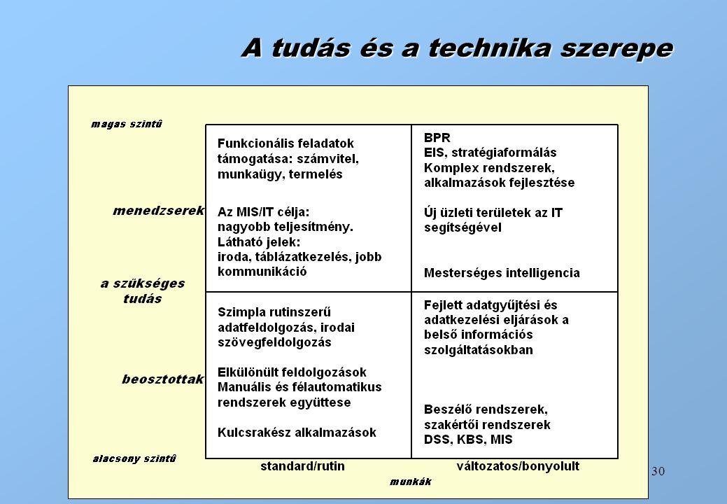 A tudás és a technika szerepe