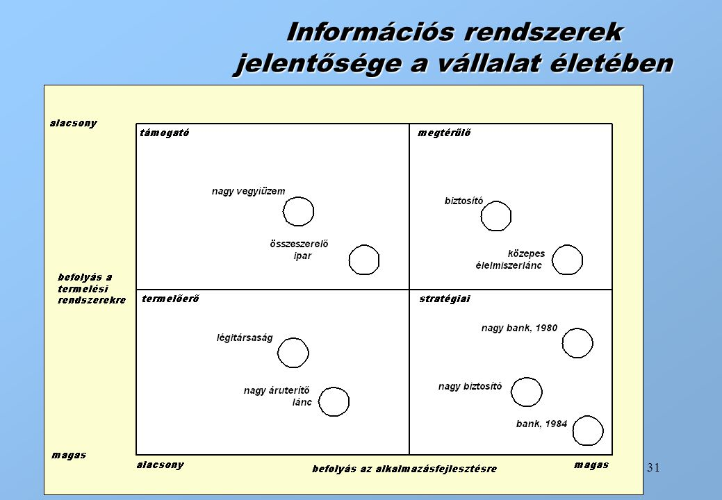 Információs rendszerek jelentősége a vállalat életében