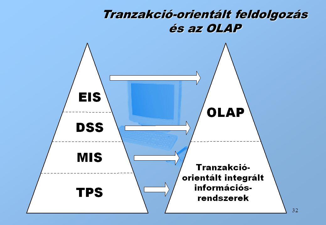 Tranzakció-orientált feldolgozás és az OLAP