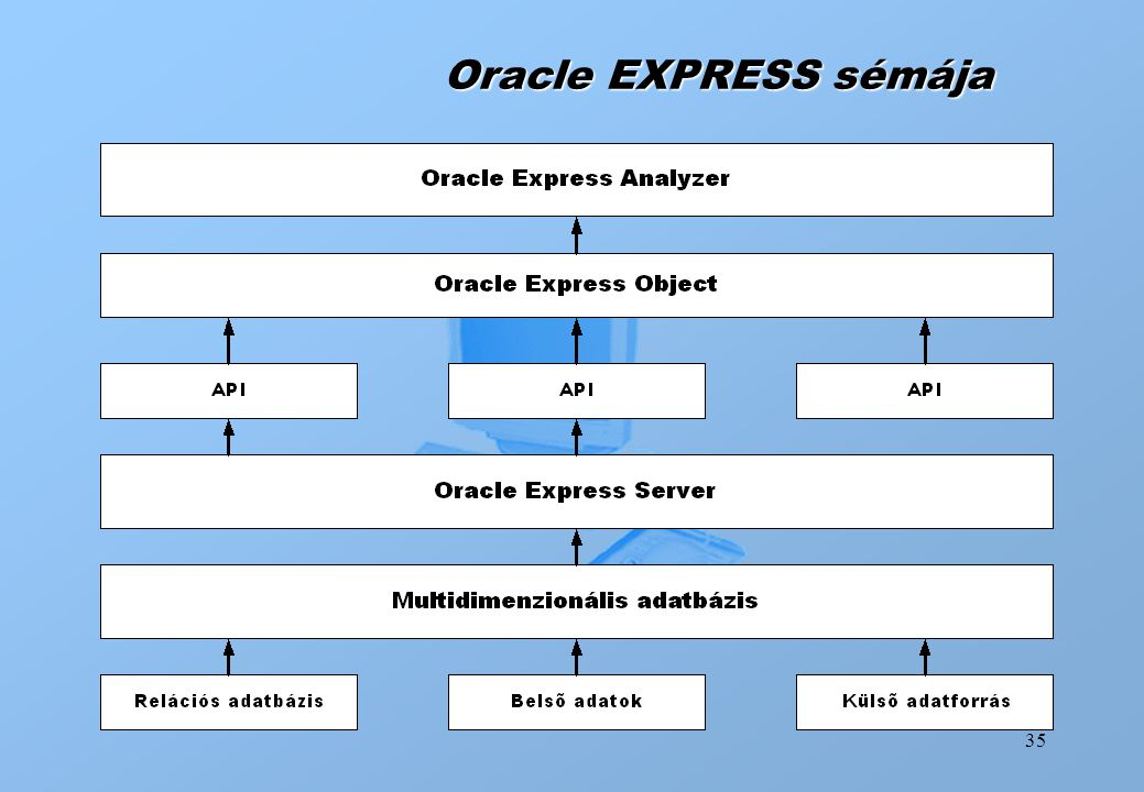 Oracle EXPRESS sémája