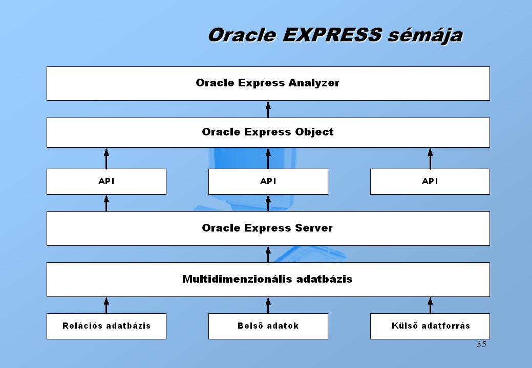 Oracle EXPRESS sémája