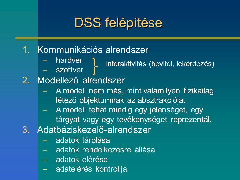 DSS felépítése Kommunikációs alrendszer Modellező alrendszer