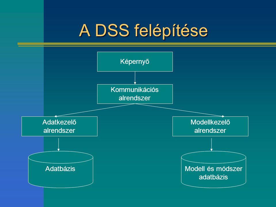 A DSS felépítése Képernyő Kommunikációs alrendszer