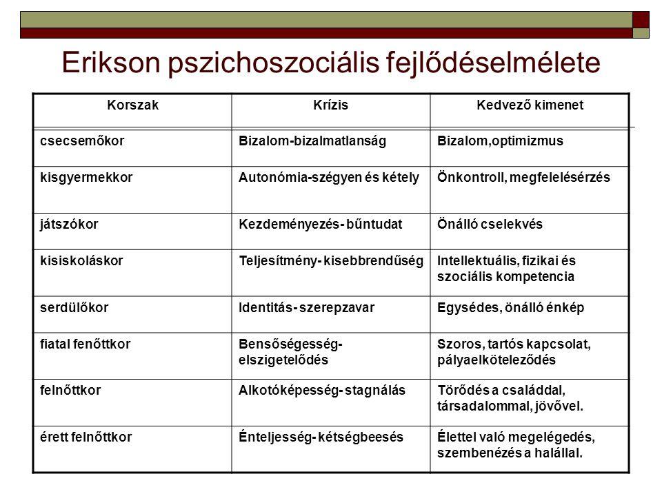 Erikson pszichoszociális fejlődéselmélete