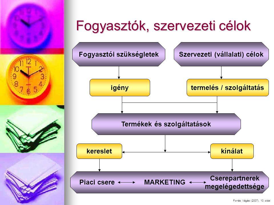 Fogyasztók, szervezeti célok