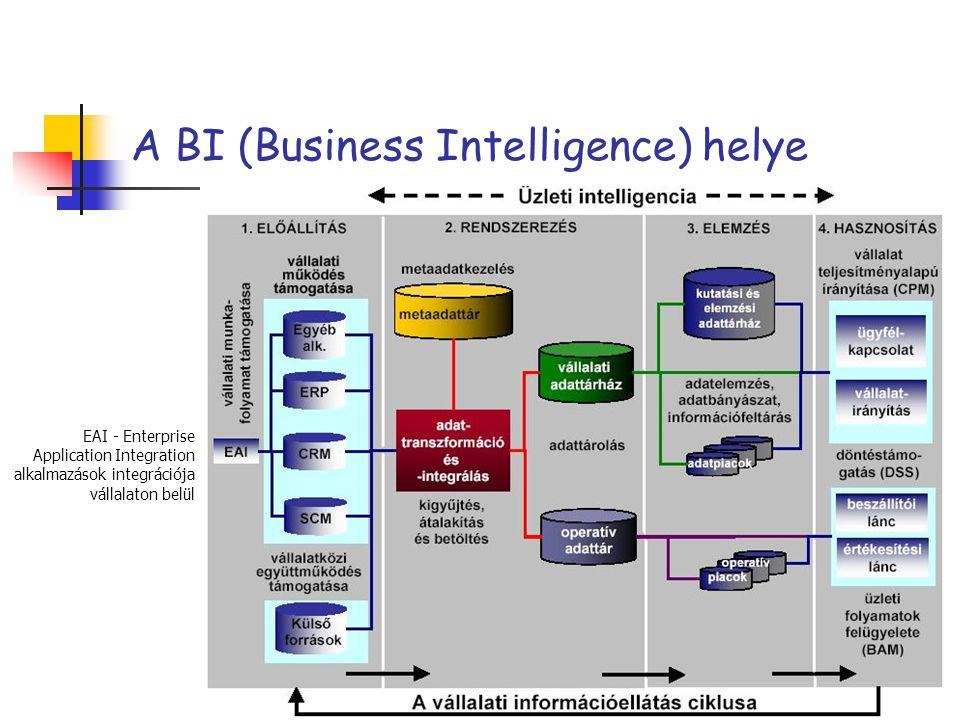 A BI (Business Intelligence) helye