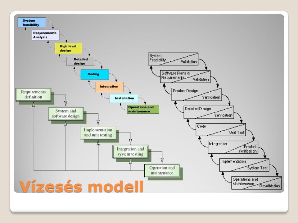 Vízesés modell http://web-sky.hu/we