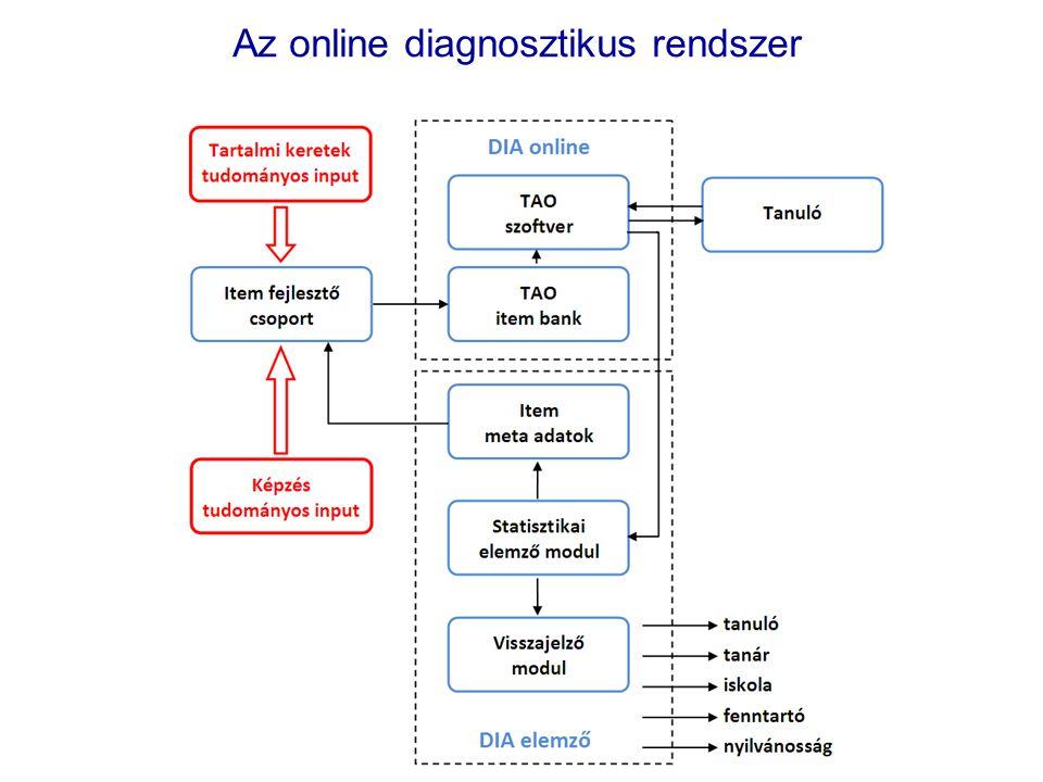 Az online diagnosztikus rendszer