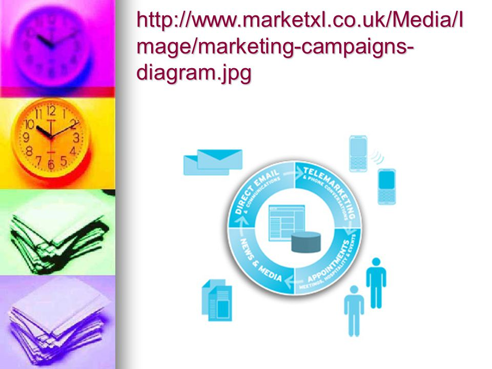 http://www. marketxl. co. uk/Media/Image/marketing-campaigns-diagram
