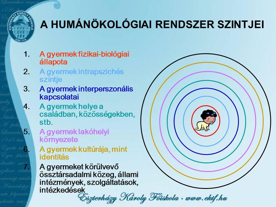 A HUMÁNÖKOLÓGIAI RENDSZER SZINTJEI