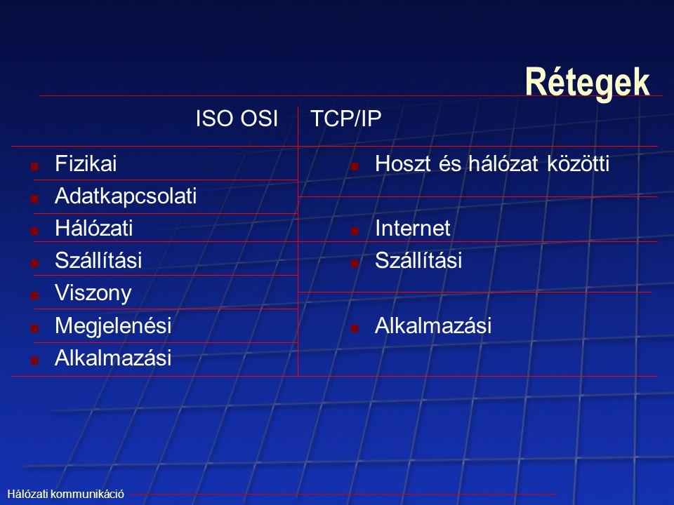 Rétegek ISO OSI TCP/IP Fizikai Adatkapcsolati Hálózati Szállítási