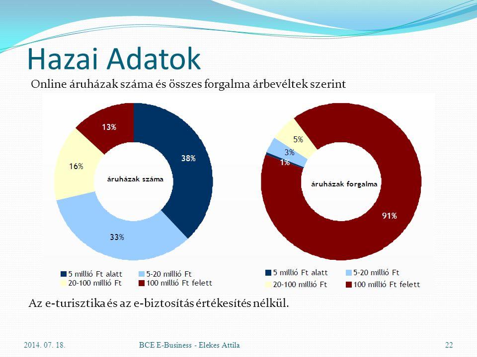 Hazai Adatok Online áruházak száma és összes forgalma árbevéltek szerint. Az e-turisztika és az e-biztosítás értékesítés nélkül.