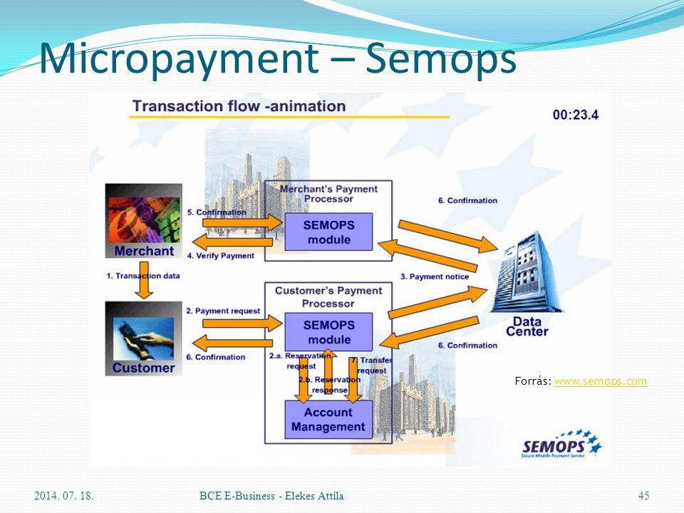 Micropayment – Semops Forrás: www.semops.com 2017.04.04.