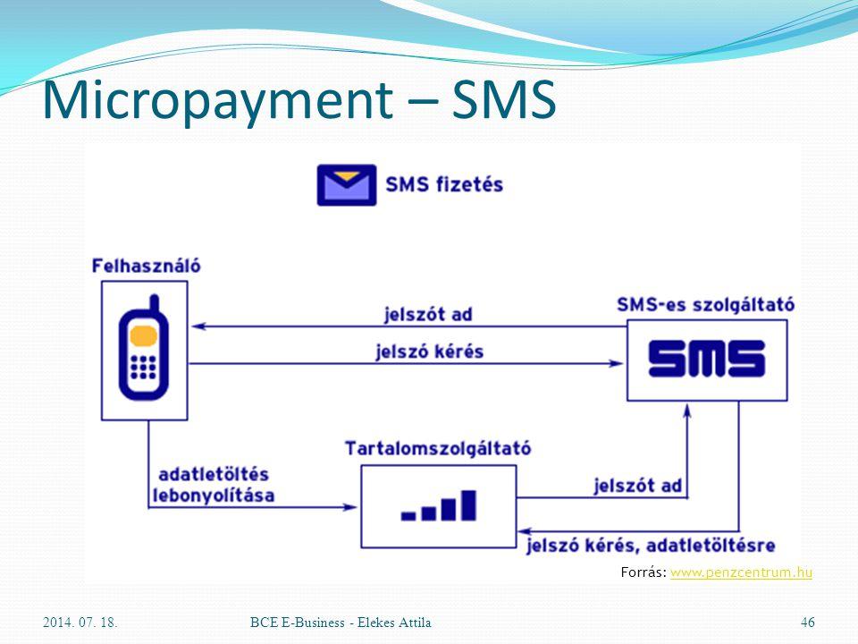 Micropayment – SMS Forrás: www.penzcentrum.hu 2017.04.04.