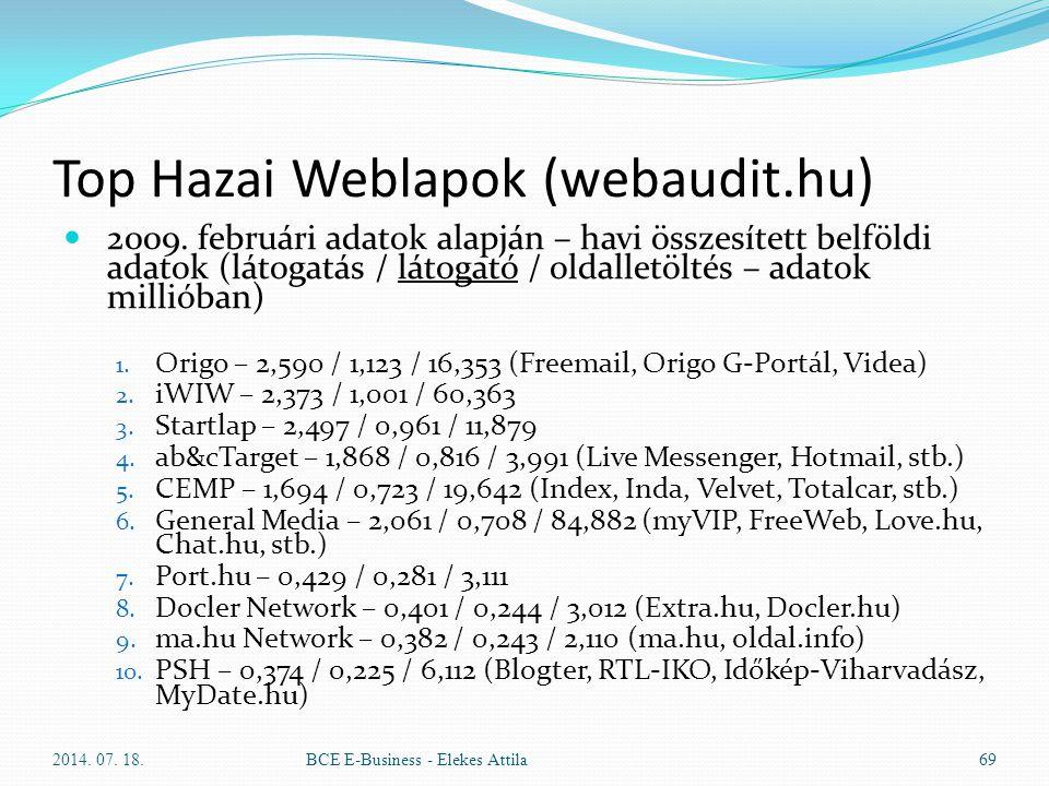 Top Hazai Weblapok (webaudit.hu)