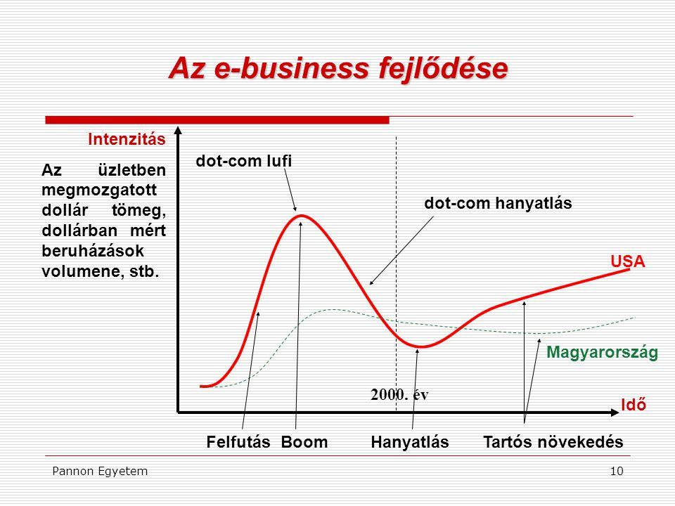 Az e-business fejlődése