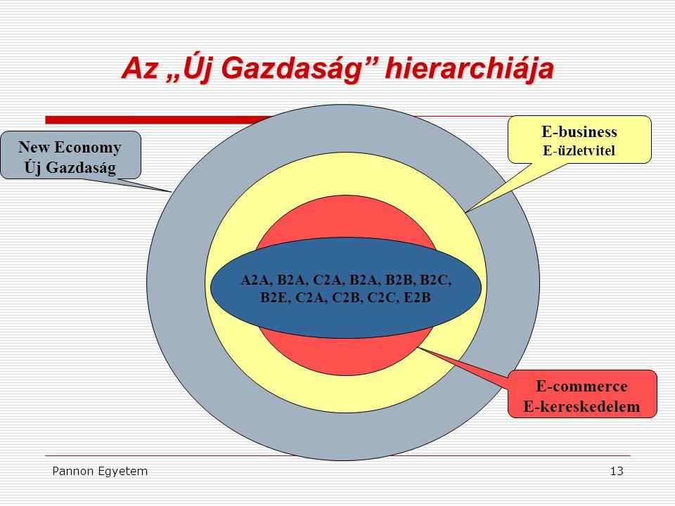 """Az """"Új Gazdaság hierarchiája"""