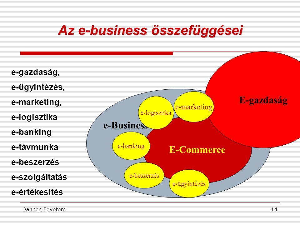 Az e-business összefüggései