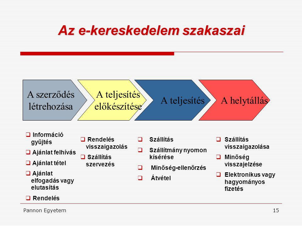 Az e-kereskedelem szakaszai