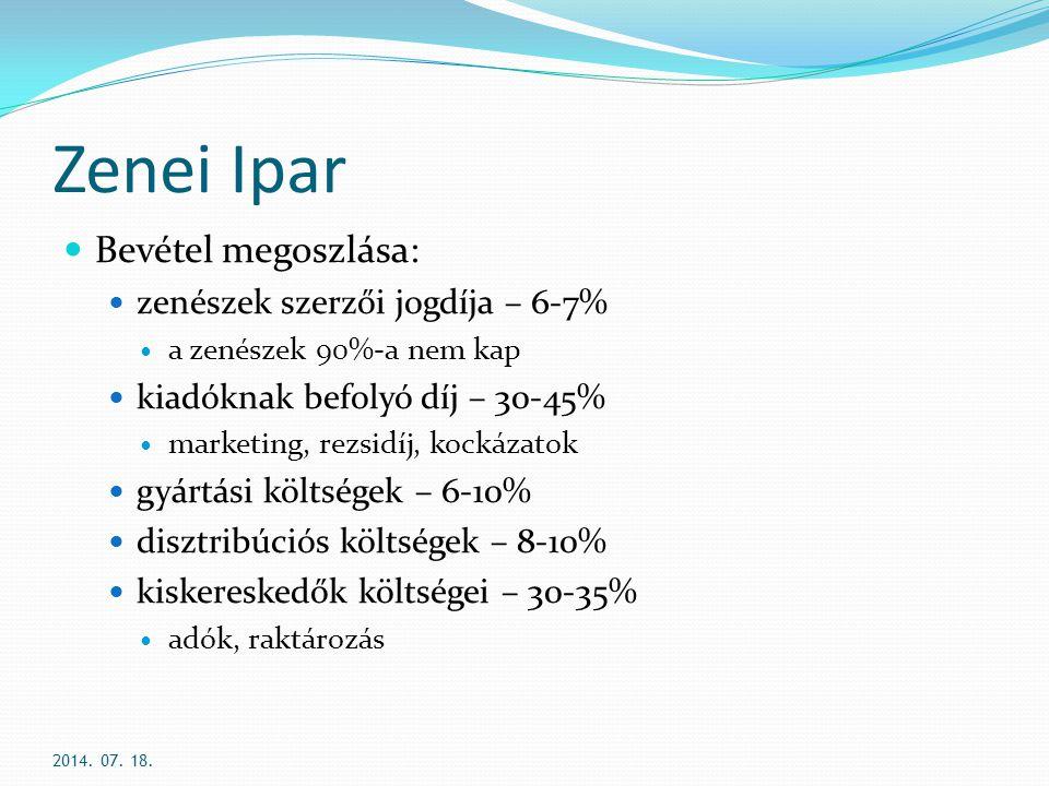 Zenei Ipar Bevétel megoszlása: zenészek szerzői jogdíja – 6-7%
