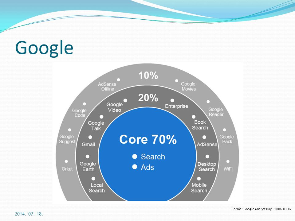 Google 2017.04.04. Forrás: Google Analyst Day - 2006.03.02.