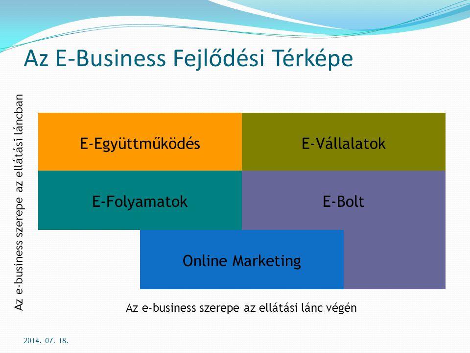 Az E-Business Fejlődési Térképe