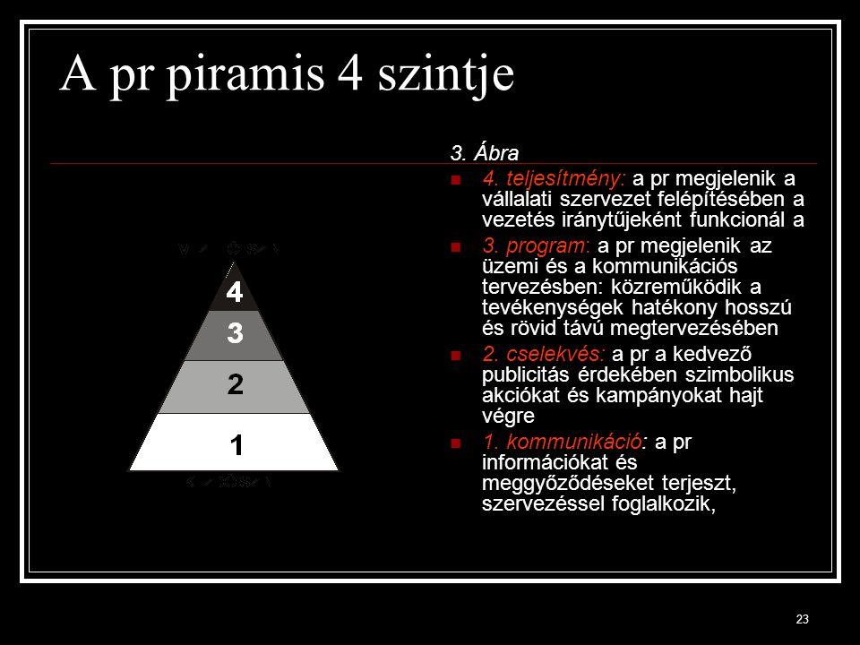 A pr piramis 4 szintje 3. Ábra