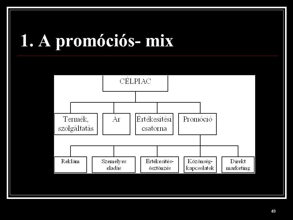 1. A promóciós- mix